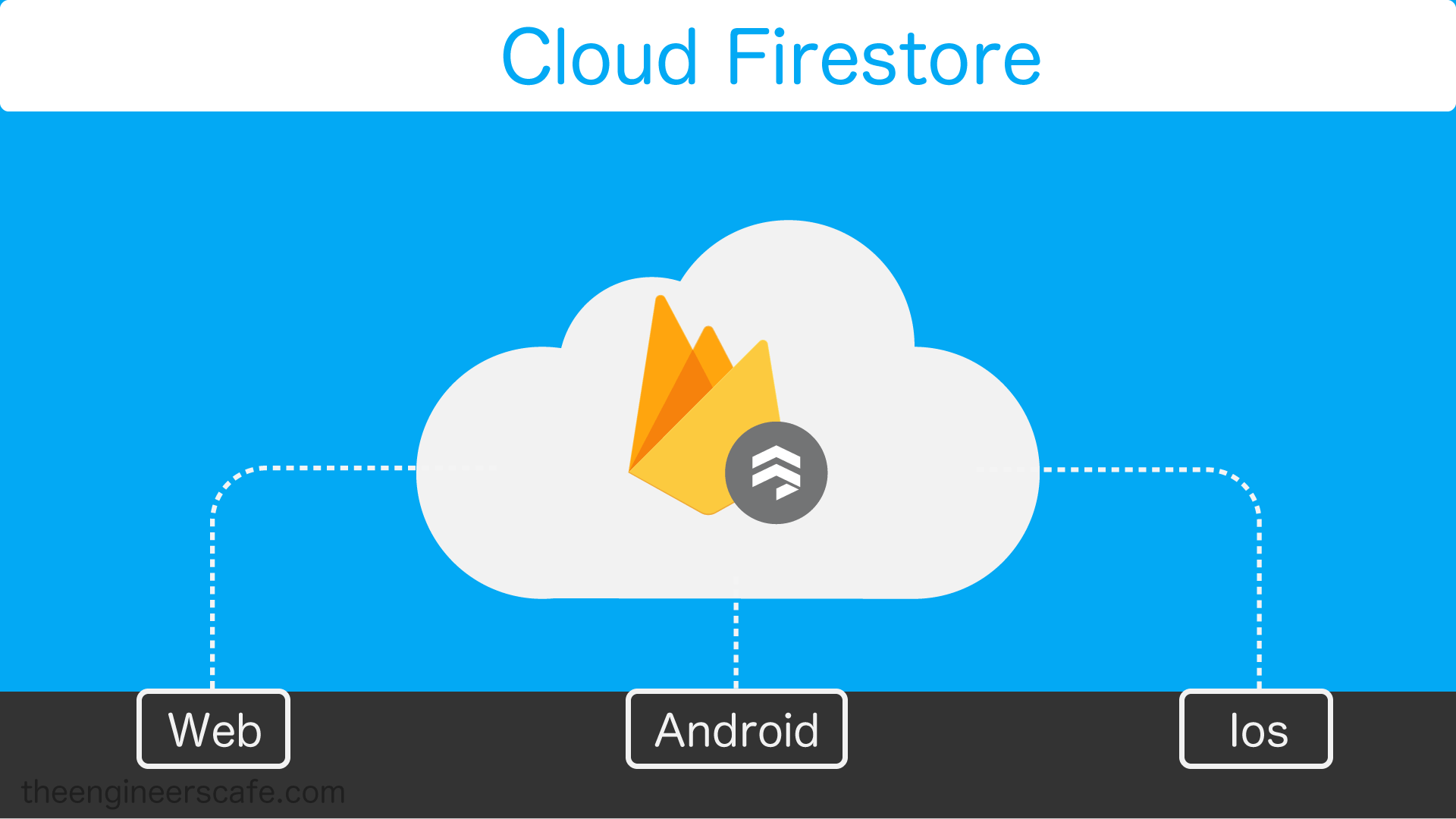 Cloud Firestore from Firebase