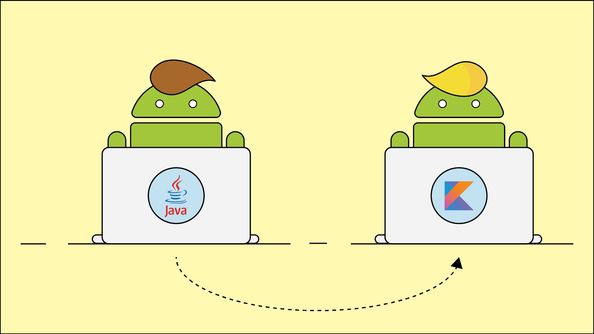Java to Kotlin Android